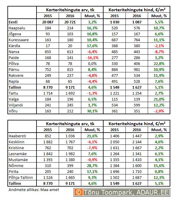 Korteritehingute arv ja hind 2016