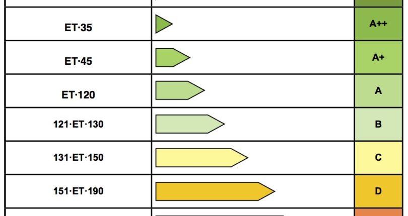 Energiamärgis – hea teada, mis on energiamärgis?