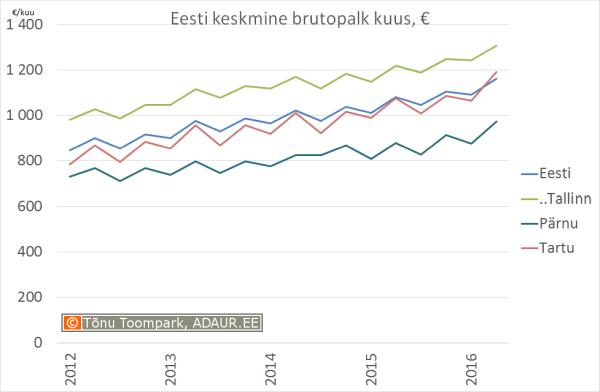 eesti keskmine palk
